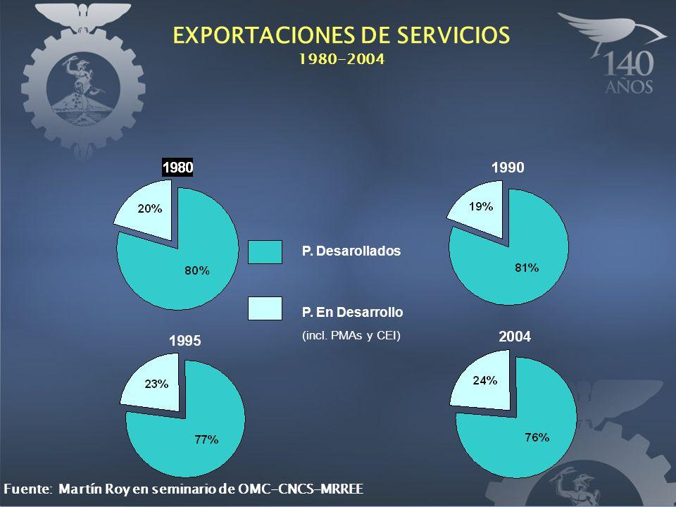 EXPORTACIONES DE SERVICIOS 1980-2004 P. Desarollados P. En Desarrollo (incl. PMAs y CEI) Fuente: Martín Roy en seminario de OMC-CNCS-MRREE