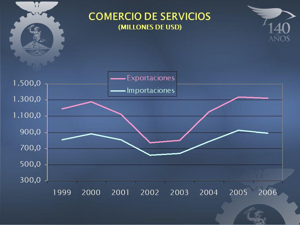 COMERCIO DE SERVICIOS (MILLONES DE USD)