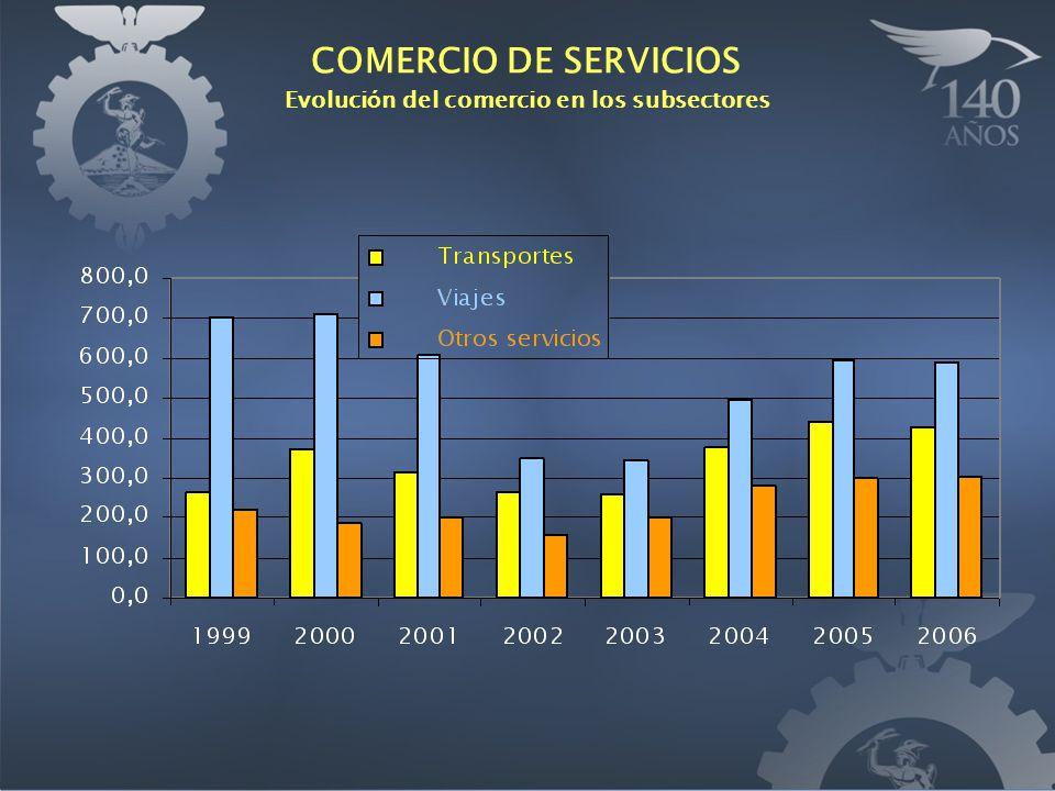 COMERCIO DE SERVICIOS Evoluci ó n del comercio en los subsectores