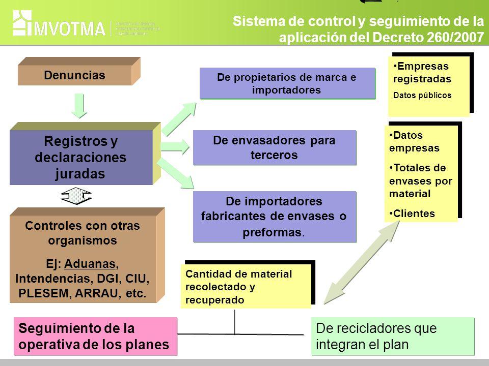 Sistema de control y seguimiento de la aplicación del Decreto 260/2007 Registros y declaraciones juradas Denuncias De propietarios de marca e importad