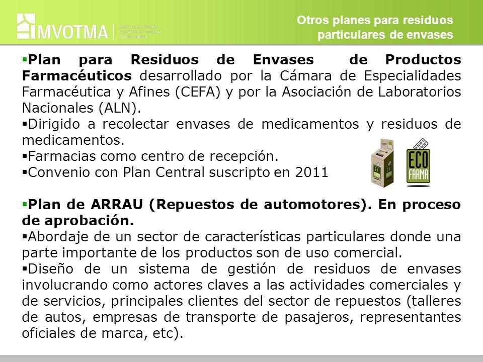 Otros planes para residuos particulares de envases Plan para Residuos de Envases de Productos Farmacéuticos desarrollado por la Cámara de Especialidad