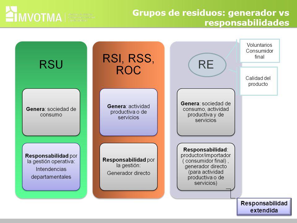 Grupos de residuos: generador vs responsabilidades Voluntarios Consumidor final Calidad del producto Responsabilidad extendida
