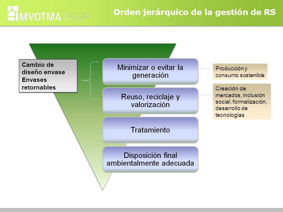 Orden jerárquico de la gestión de RS Producción y consumo sostenible Creación de mercados, inclusión social, formalización, desarrollo de tecnologías