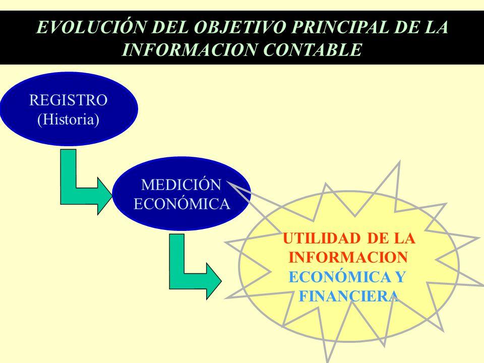 REGISTRO (Historia) EVOLUCIÓN DEL OBJETIVO PRINCIPAL DE LA INFORMACION CONTABLE MEDICIÓN ECONÓMICA UTILIDAD DE LA INFORMACION ECONÓMICA Y FINANCIERA