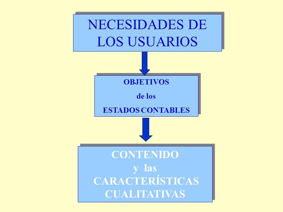 Definición de elementos Criterios de reconocimiento de elementos NECESIDADES DE LOS USUARIOS Normas Contables OBJETIVOS CARACTERÍSTICAS CUALITATIVAS CARACTERÍSTICAS CUALITATIVAS ESQUEMA CONCEPTUAL HIPÓTESIS BÁSICAS VALORACIÓN Usuarios Teoría Contable
