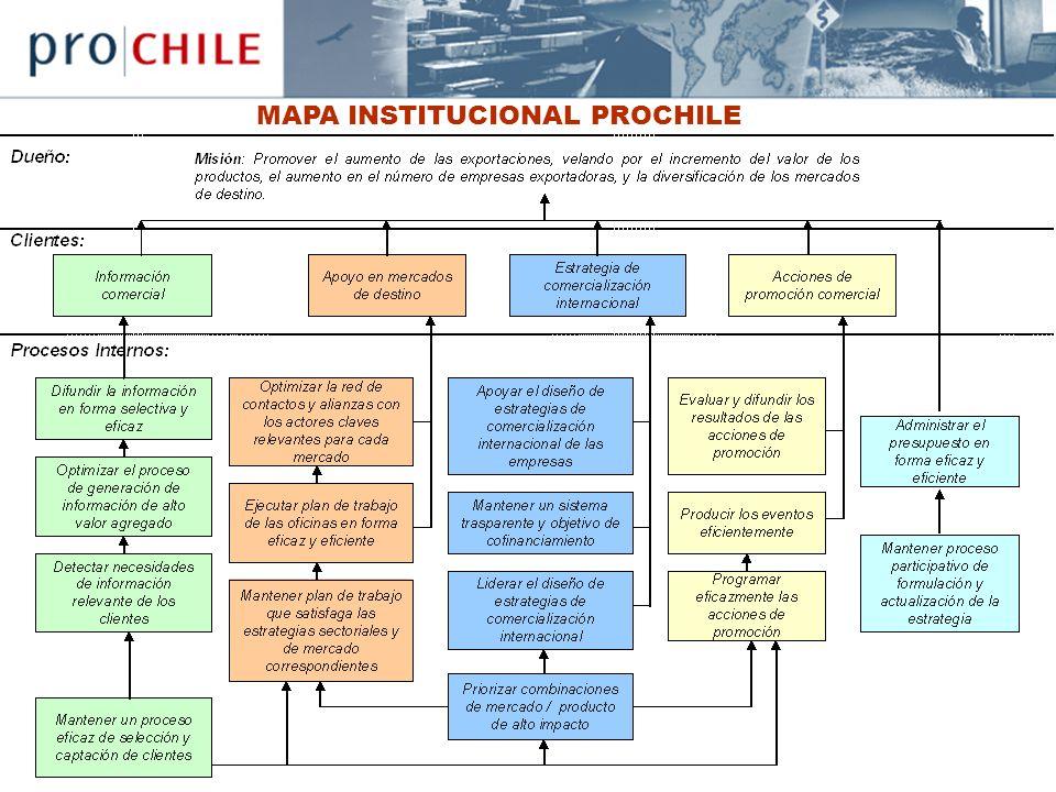 MAPA INSTITUCIONAL PROCHILE