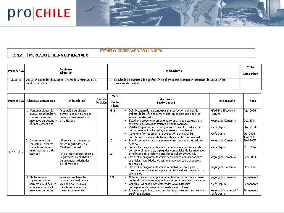 TABLERO DE CONTROL Priorizar combinaciones de mercado / producto de alto impacto Dueño: Misión: Promover el aumento de las exportaciones, velando por el incremento del valor de los productos, el aumento en el número de empresas exportadoras, y la diversificación de los mercados de destino.
