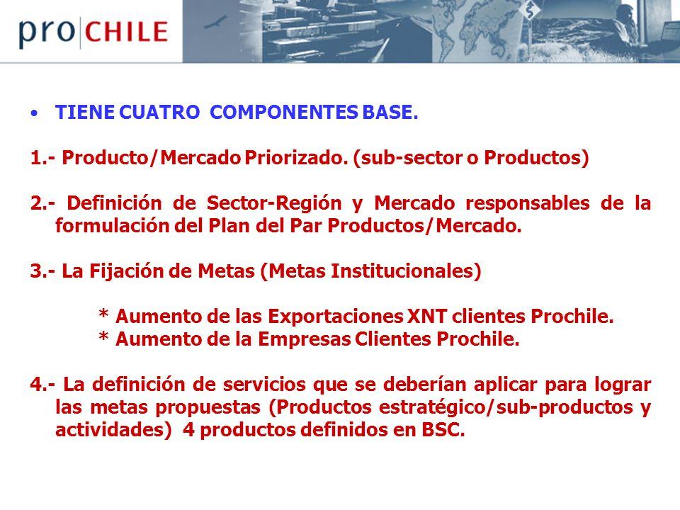 TIENE CUATRO COMPONENTES BASE.1.- Producto/Mercado Priorizado.