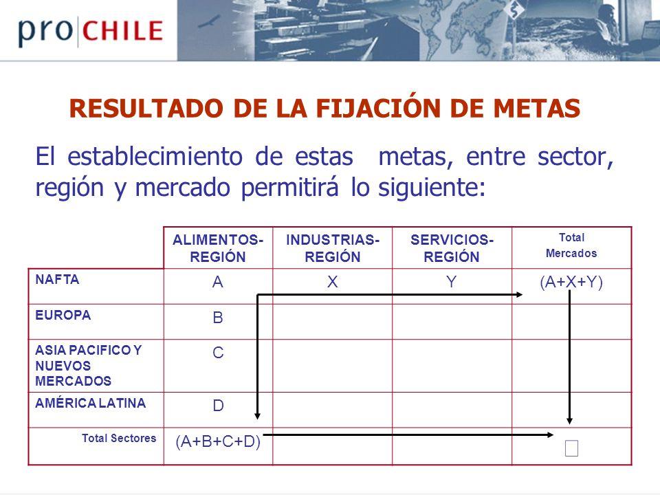 El establecimiento de estas metas, entre sector, región y mercado permitirá lo siguiente: ALIMENTOS- REGIÓN INDUSTRIAS- REGIÓN SERVICIOS- REGIÓN Total Mercados NAFTA AXY(A+X+Y) EUROPA B ASIA PACIFICO Y NUEVOS MERCADOS C AMÉRICA LATINA D Total Sectores (A+B+C+D) RESULTADO DE LA FIJACIÓN DE METAS
