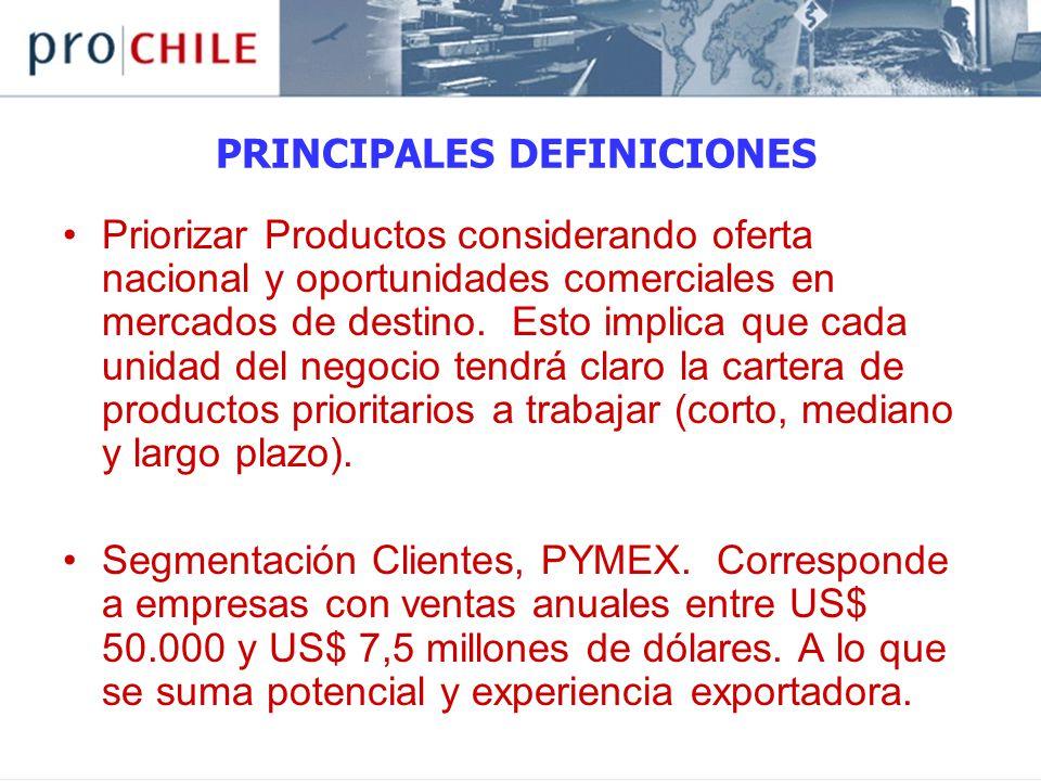 PRINCIPALES DEFINICIONES Priorizar Productos considerando oferta nacional y oportunidades comerciales en mercados de destino.