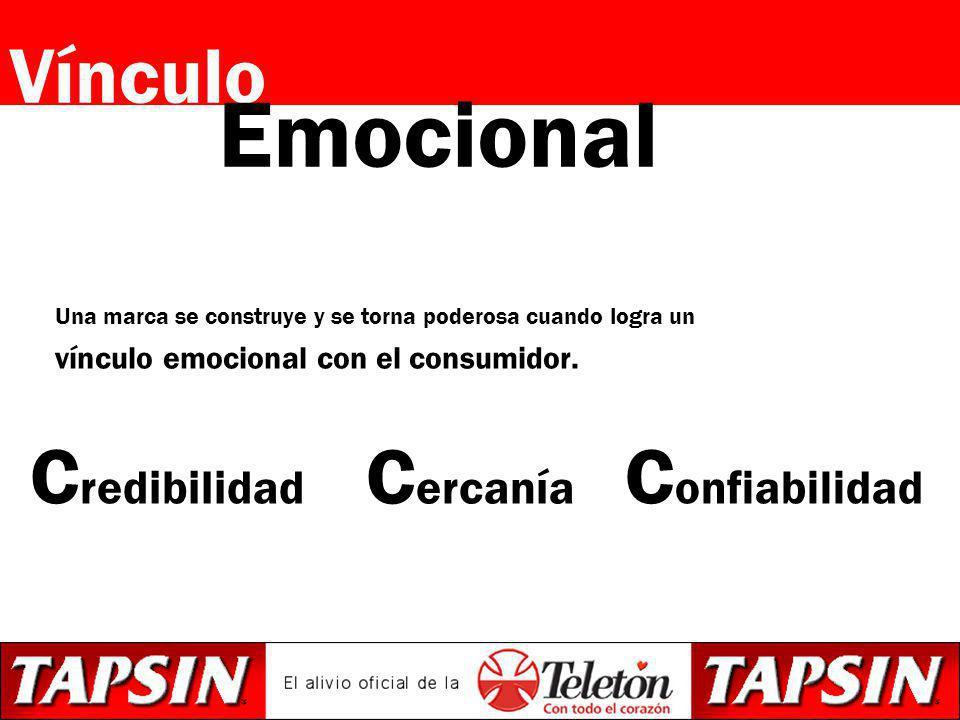 Vínculo Una marca se construye y se torna poderosa cuando logra un vínculo emocional con el consumidor. Emocional C onfiabilidad C ercanía C redibilid
