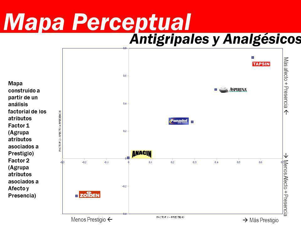 Mapa construido a partir de un análisis factorial de los atributos Factor 1 (Agrupa atributos asociados a Prestigio) Factor 2 (Agrupa atributos asocia