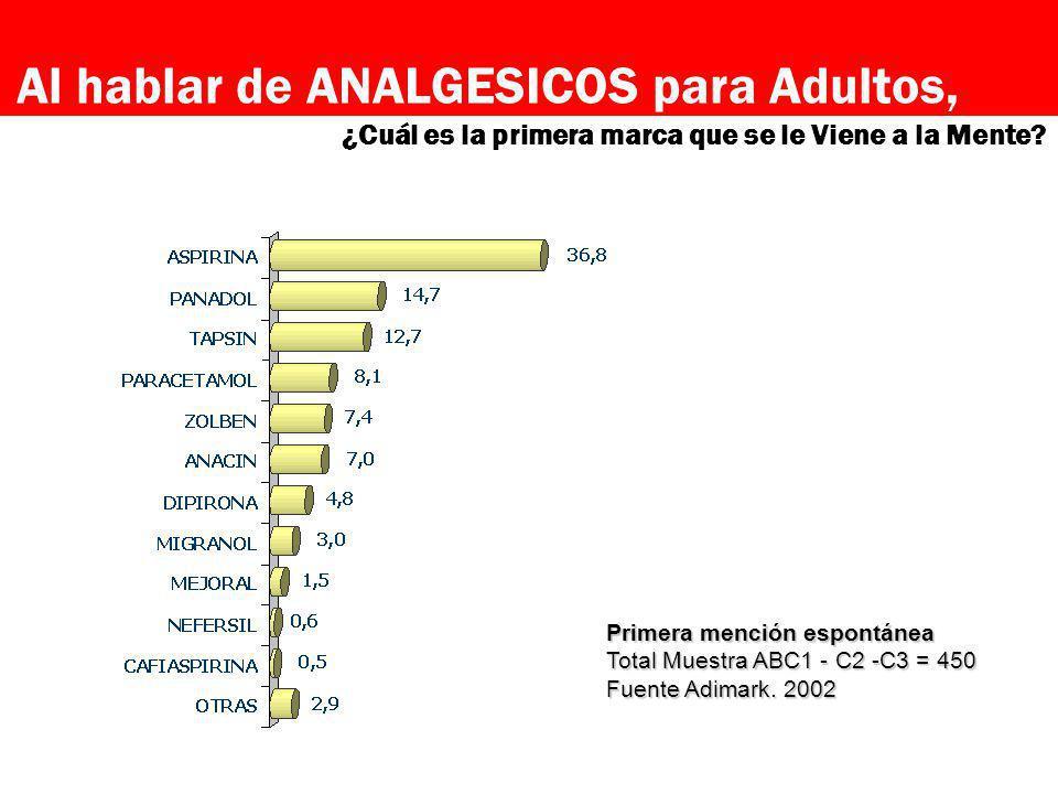 Primera mención espontánea Total Muestra ABC1 - C2 -C3 = 450 Fuente Adimark. 2002 Al hablar de ANALGESICOS para Adultos, ¿Cuál es la primera marca que