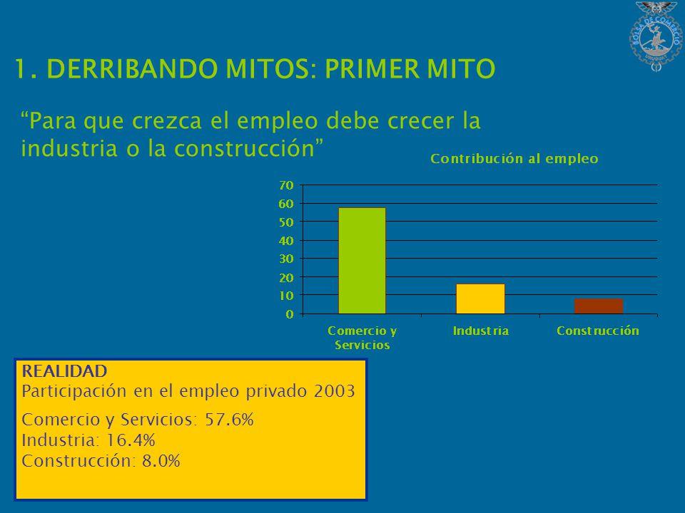 Para que crezca el empleo debe crecer la industria o la construcción 1.