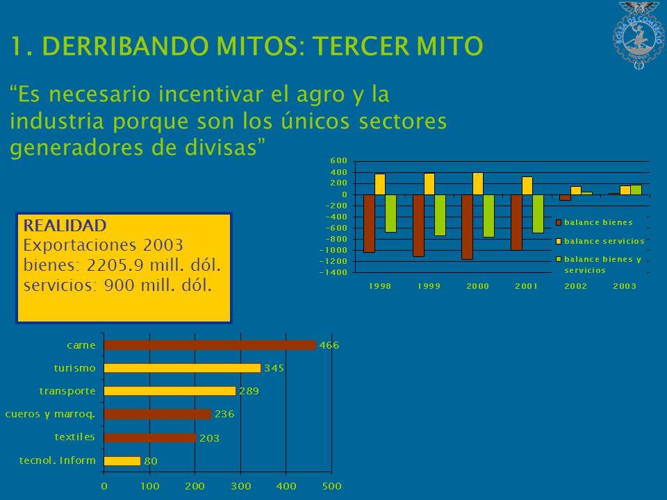 Es necesario incentivar el agro y la industria porque son los únicos sectores generadores de divisas 1.