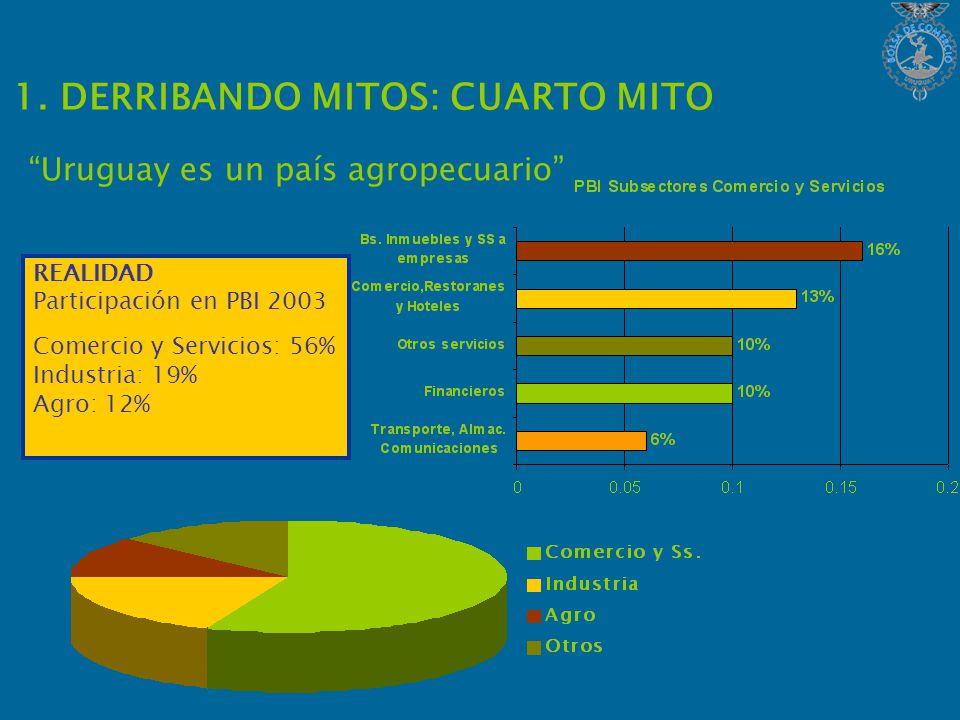 1. DERRIBANDO MITOS: CUARTO MITO Uruguay es un país agropecuario REALIDAD Participación en PBI 2003 Comercio y Servicios: 56% Industria: 19% Agro: 12%