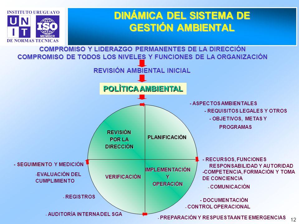 12 DINÁMICA DEL SISTEMA DE GESTIÓN AMBIENTAL REVISIÓN POR LA DIRECCIÓN PLANIFICACIÓN VERIFICACIÓN IMPLEMENTACIÓNYOPERACIÓN POLÍTICA AMBIENTAL REVISIÓN
