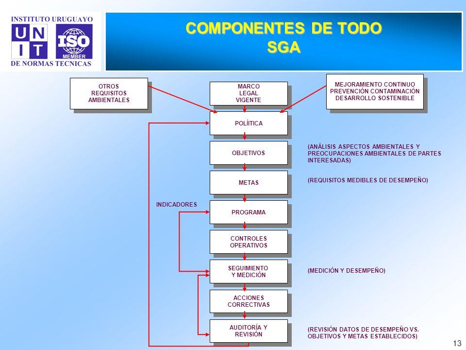 13 COMPONENTES DE TODO SGA MARCO LEGAL VIGENTE MARCO LEGAL VIGENTE POLÍITICA OBJETIVOS METAS PROGRAMA CONTROLES OPERATIVOS CONTROLES OPERATIVOS SEGUIM