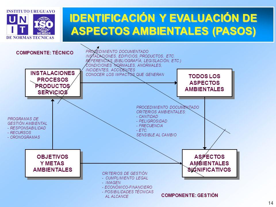 14 IDENTIFICACIÓN Y EVALUACIÓN DE ASPECTOS AMBIENTALES (PASOS) INSTALACIONES PROCESOS PRODUCTOS SERVICIOS INSTALACIONES PROCESOS PRODUCTOS SERVICIOS T