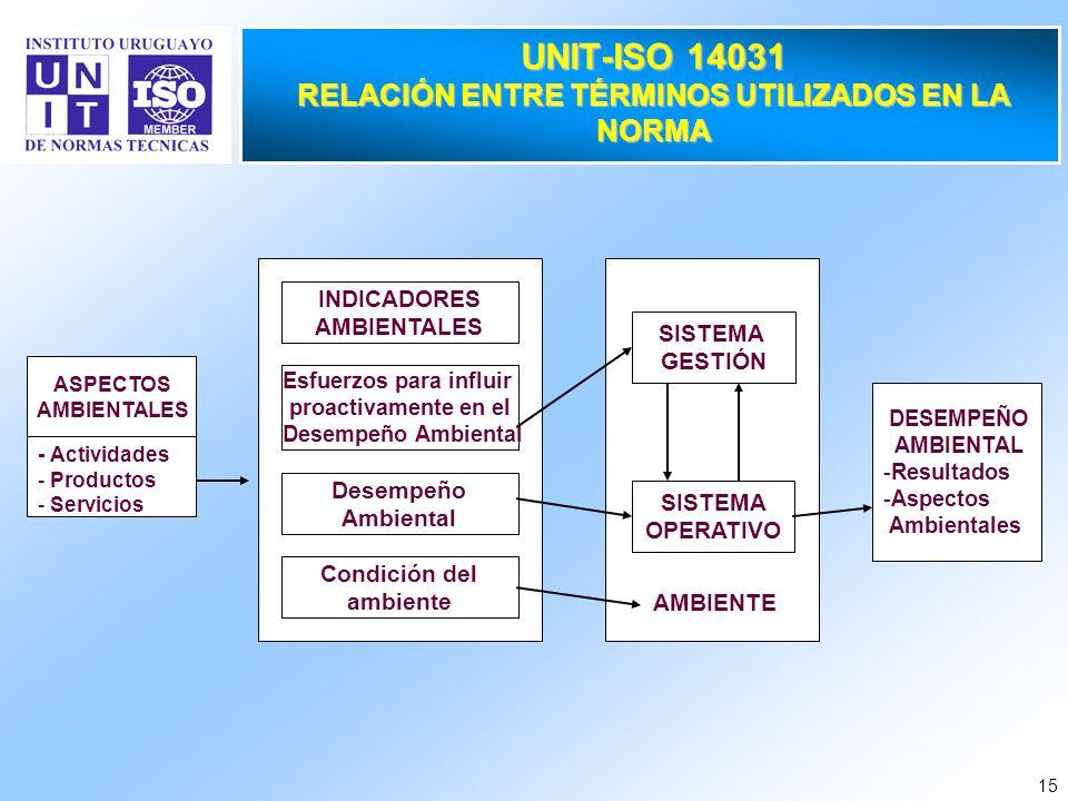 15 INDICADORES AMBIENTALES Esfuerzos para influir proactivamente en el Desempeño Ambiental Desempeño Ambiental Condición del ambiente UNIT-ISO 14031 R
