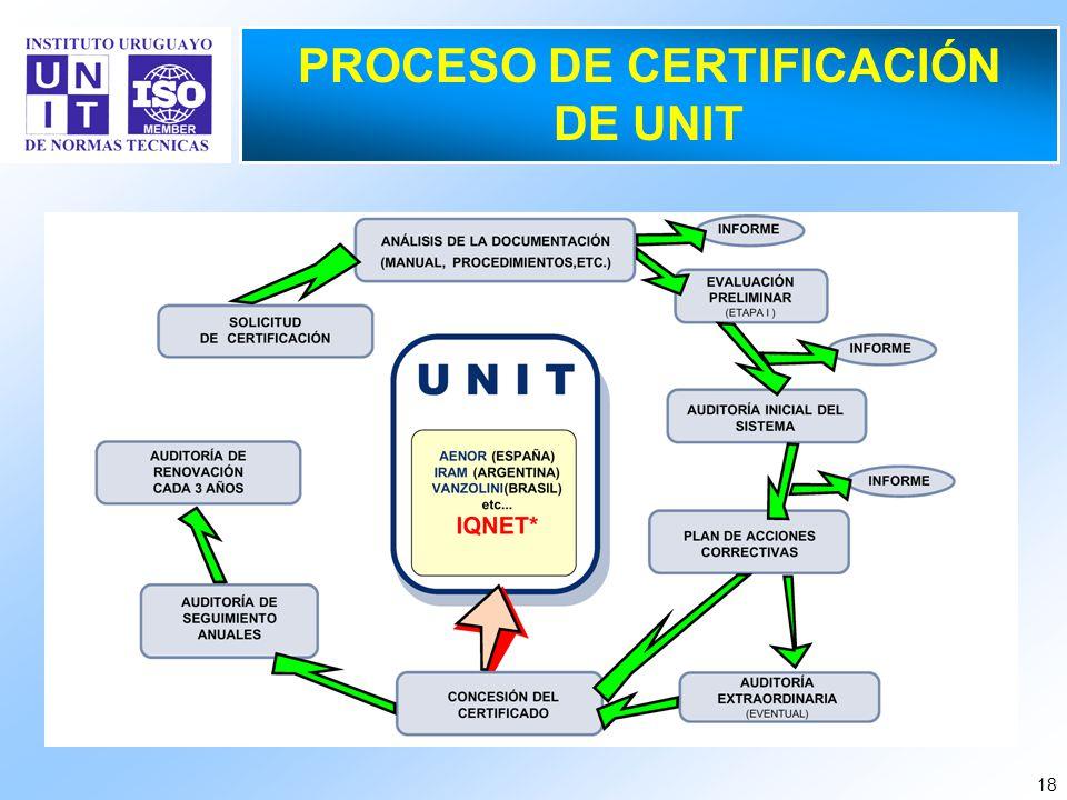 18 PROCESO DE CERTIFICACIÓN DE UNIT