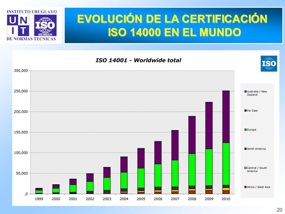 20 EVOLUCIÓN DE LA CERTIFICACIÓN ISO 14000 EN EL MUNDO