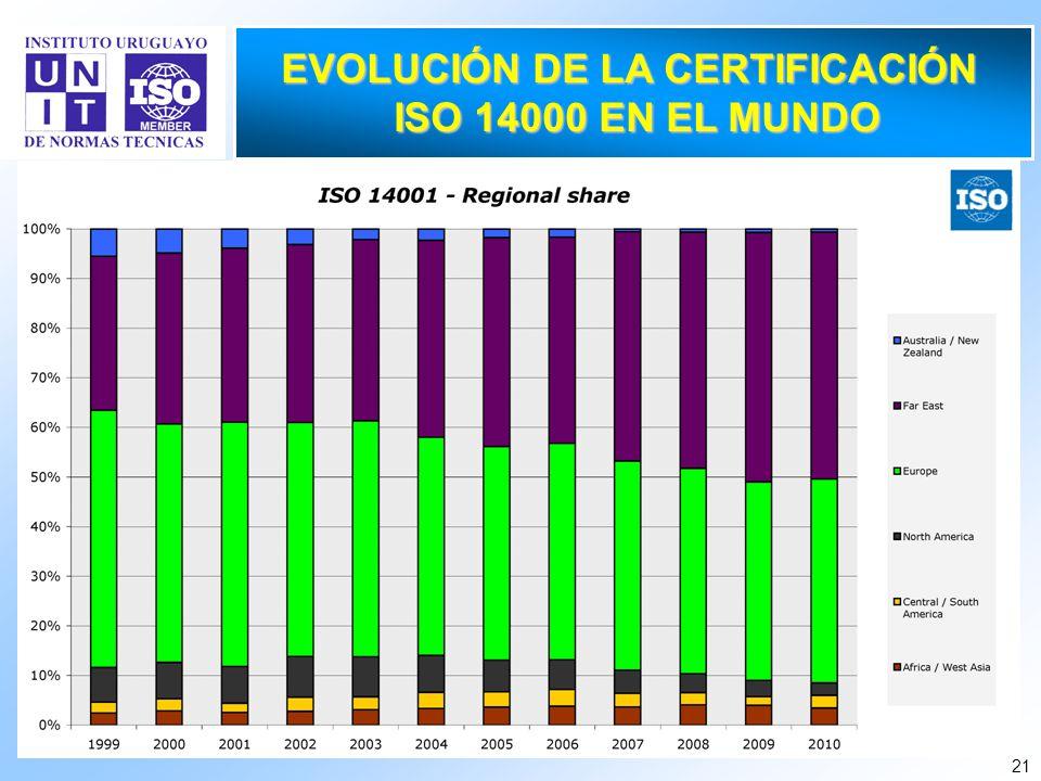 21 EVOLUCIÓN DE LA CERTIFICACIÓN ISO 14000 EN EL MUNDO