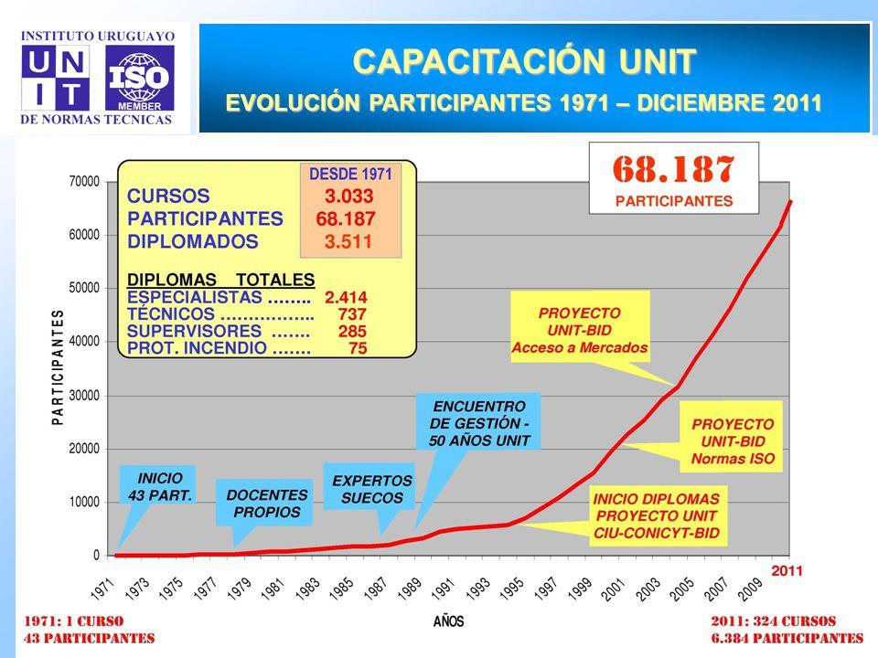 22 CAPACITACIÓN UNIT EVOLUCIÓN PARTICIPANTES 1971 – DICIEMBRE 2011 ´