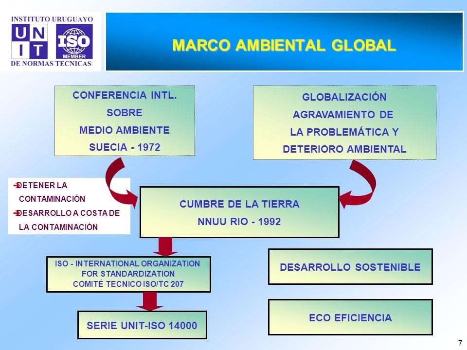 7 MARCO AMBIENTAL GLOBAL DETENER LA CONTAMINACIÓN DESARROLLO A COSTA DE LA CONTAMINACIÓN CUMBRE DE LA TIERRA NNUU RIO - 1992 CONFERENCIA INTL. SOBRE M