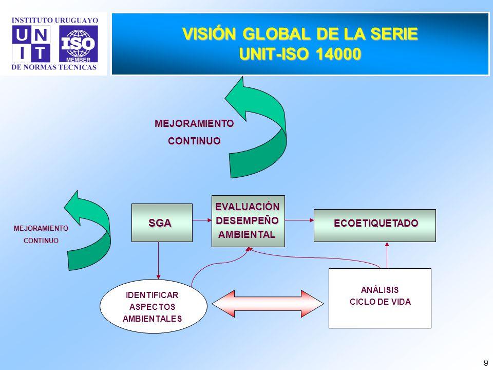 9 VISIÓN GLOBAL DE LA SERIE UNIT-ISO 14000 MEJORAMIENTOCONTINUO SGA ECOETIQUETADO IDENTIFICAR ASPECTOS AMBIENTALES MEJORAMIENTOCONTINUO EVALUACIÓNDESE