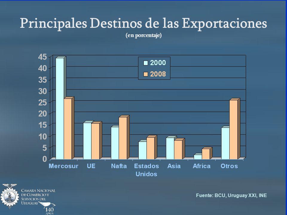 Principales Destinos de las Exportaciones (en porcentaje) Fuente: BCU, Uruguay XXI, INE