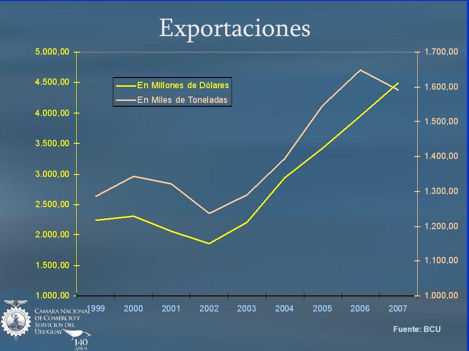 Exportaciones Fuente: BCU