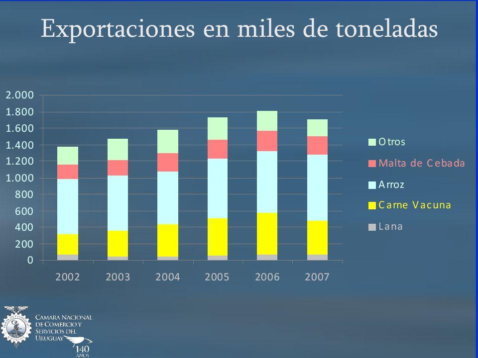 Exportaciones en miles de toneladas