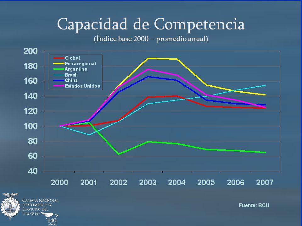 Capacidad de Competencia (Índice base 2000 – promedio anual) Fuente: BCU