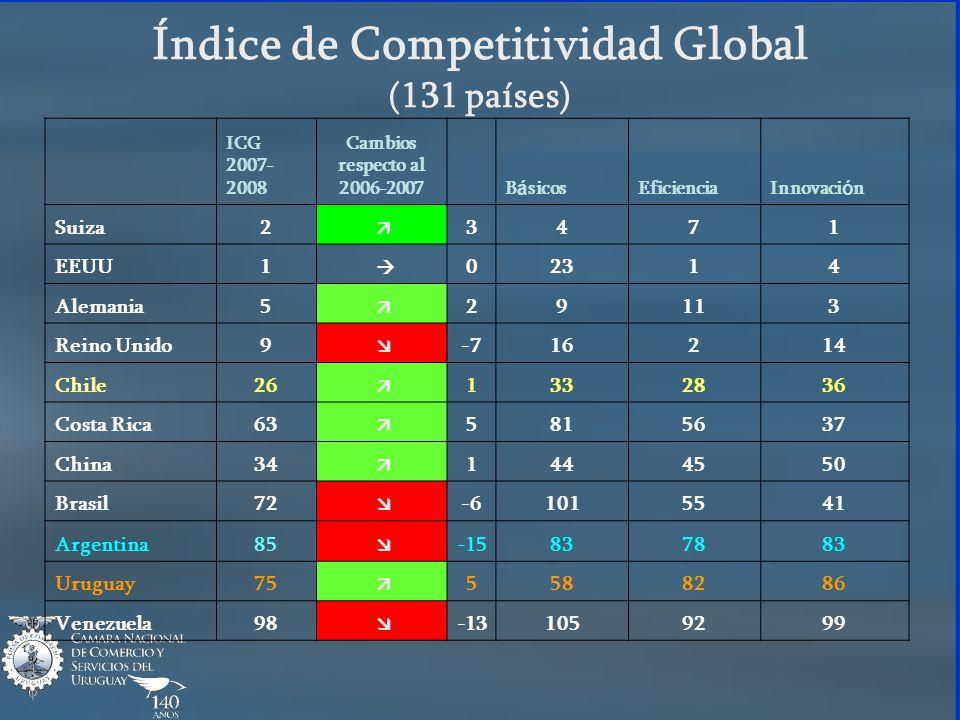 Índice de Competitividad Global (131 países) ICG 2007- 2008 Cambios respecto al 2006-2007 B á sicosEficienciaInnovaci ó n Suiza2 3471 EEUU1 02314 Alem