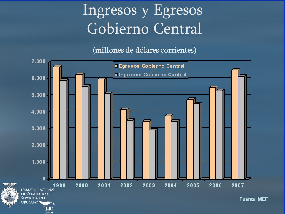 Ingresos y Egresos Gobierno Central (millones de dólares corrientes) Fuente: MEF