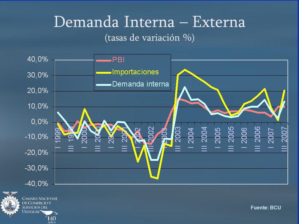 Demanda Interna – Externa (tasas de variación %) Fuente: BCU