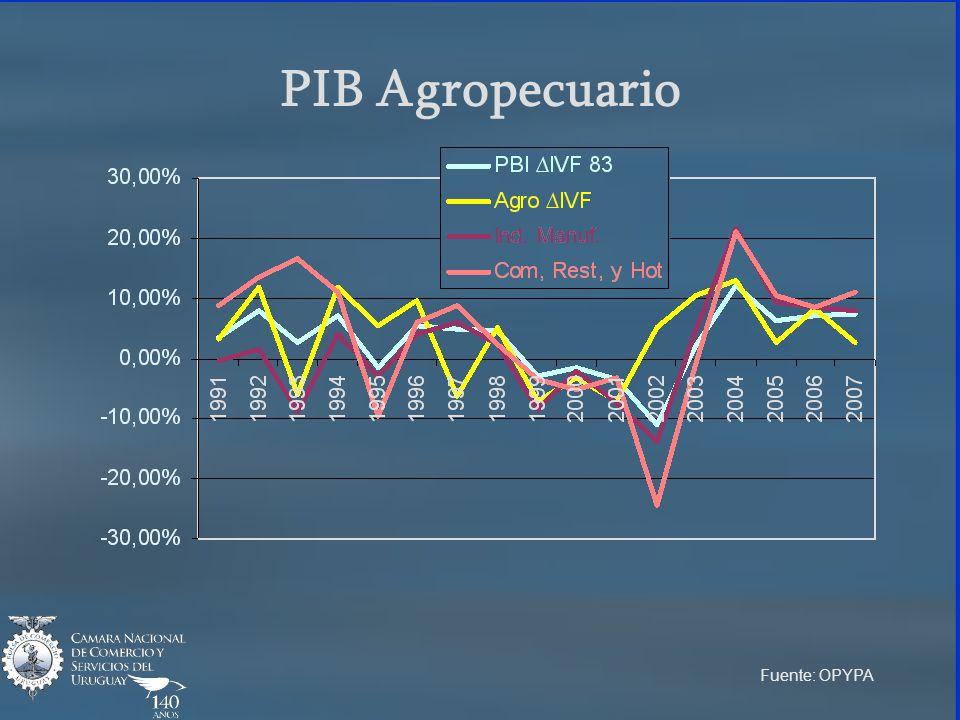 PIB Agropecuario Fuente: OPYPA