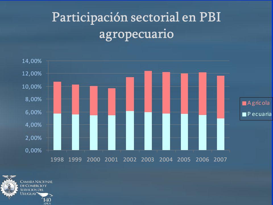 Participación sectorial en PBI agropecuario