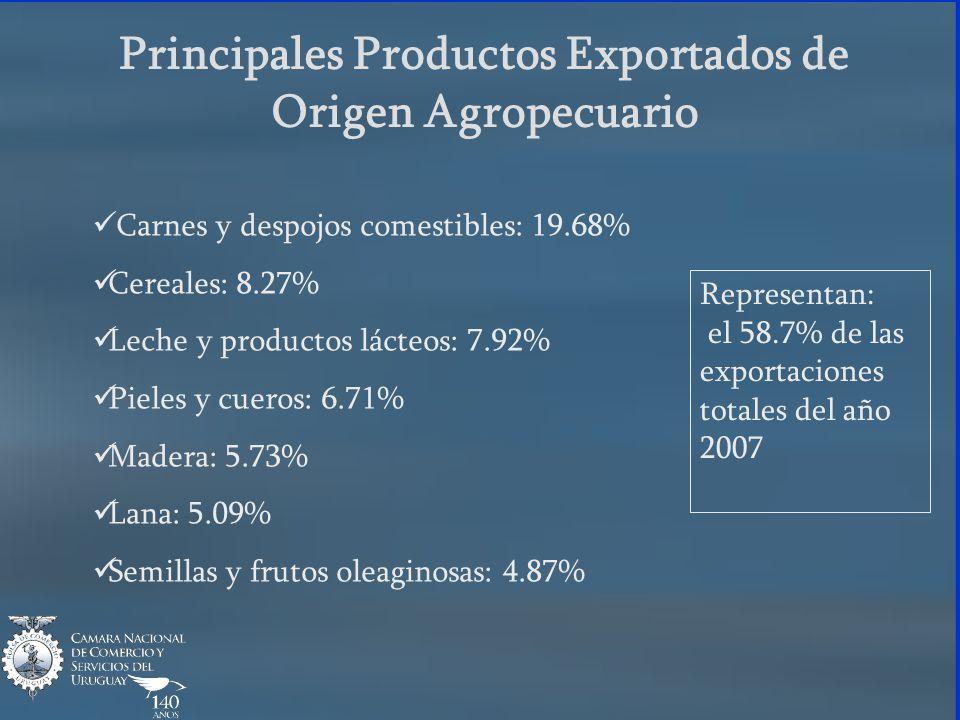 Principales Productos Exportados de Origen Agropecuario Carnes y despojos comestibles: 19.68% Cereales: 8.27% Leche y productos lácteos: 7.92% Pieles y cueros: 6.71% Madera: 5.73% Lana: 5.09% Semillas y frutos oleaginosas: 4.87% Representan: el 58.7% de las exportaciones totales del año 2007