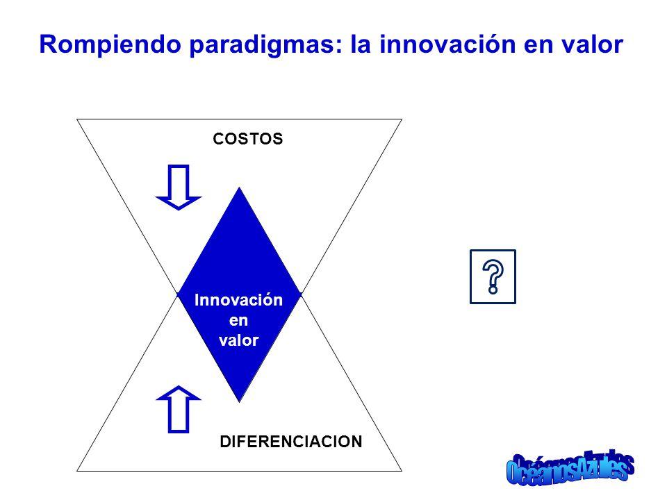 Rompiendo paradigmas: la innovación en valor Innovación en valor COSTOS DIFERENCIACION