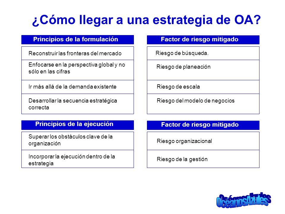 ¿Cómo llegar a una estrategia de OA? Principios de la formulación Reconstruir las fronteras del mercado Factor de riesgo mitigado Riesgo de búsqueda.