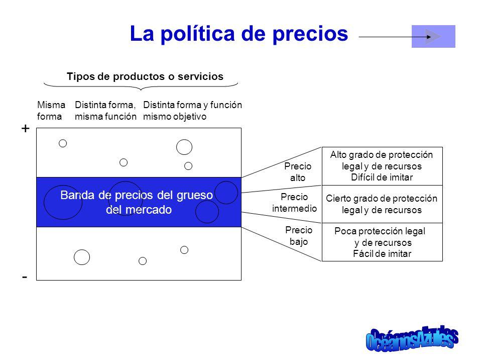 La política de precios Alto grado de protección legal y de recursos Difícil de imitar Cierto grado de protección legal y de recursos Poca protección l