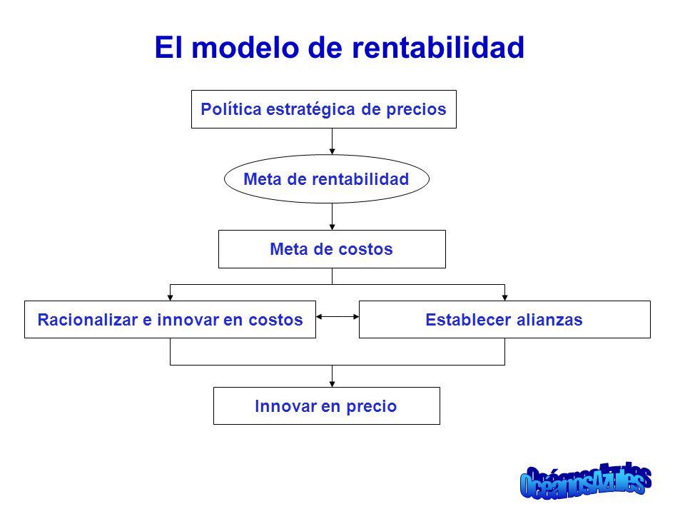 El modelo de rentabilidad Política estratégica de precios Meta de rentabilidad Meta de costos Racionalizar e innovar en costosEstablecer alianzas Inno