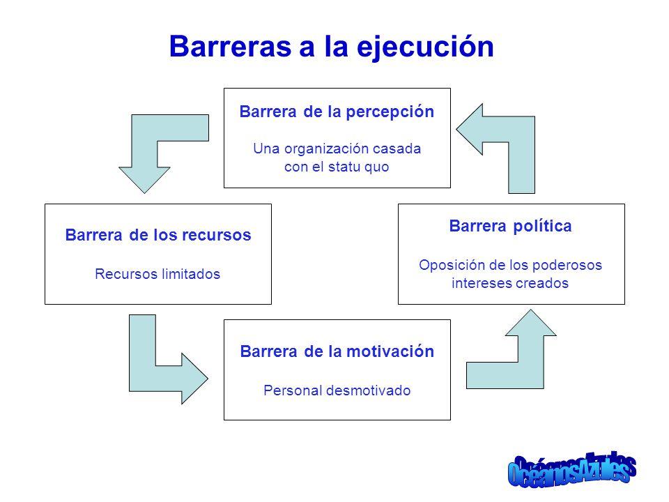 Barreras a la ejecución Barrera de la percepción Una organización casada con el statu quo Barrera de la motivación Personal desmotivado Barrera de los