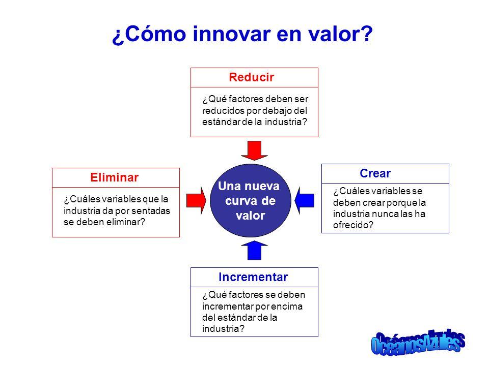 ¿Cómo innovar en valor? Una nueva curva de valor Reducir ¿Qué factores deben ser reducidos por debajo del estándar de la industria? Eliminar ¿Cuáles v