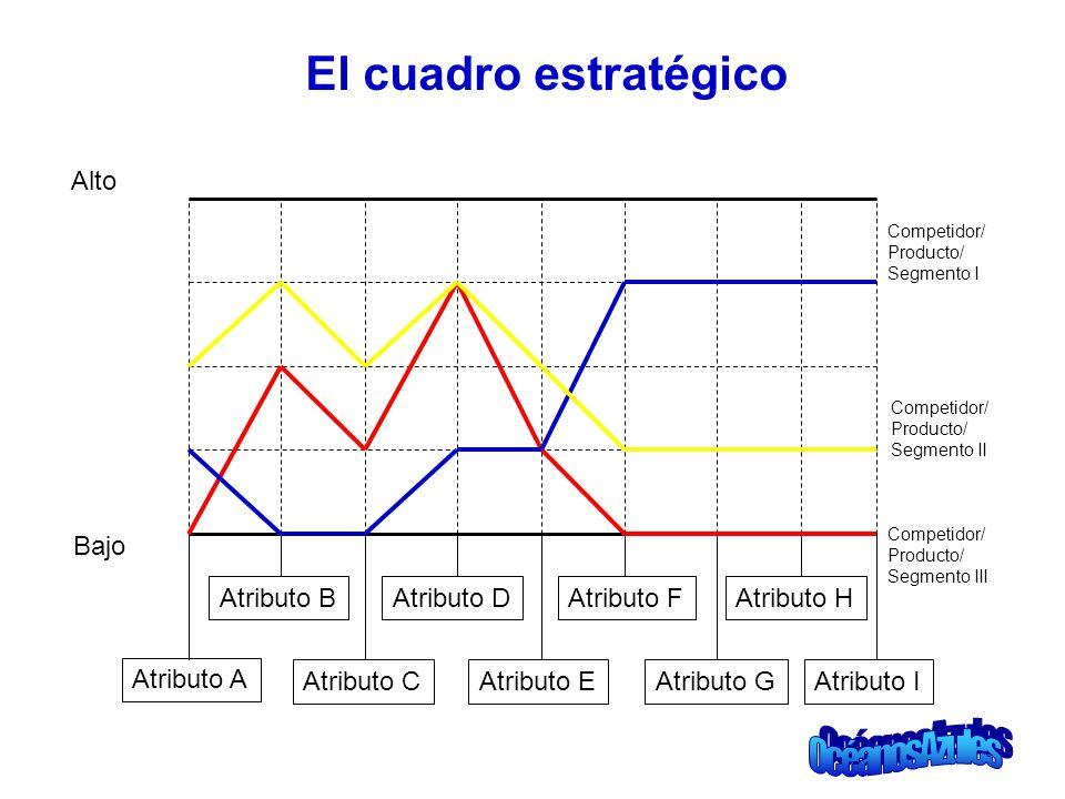 El cuadro estratégico Principios de la formulaciónFactor de riesgo mitigado Alto Bajo Atributo A Atributo BAtributo DAtributo FAtributo H Atributo CAt