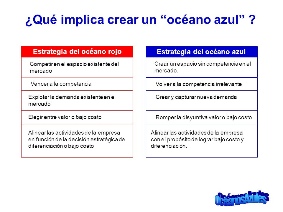¿Qué implica crear un océano azul ? Estrategia del océano rojo Competir en el espacio existente del mercado Estrategia del océano azul Crear un espaci