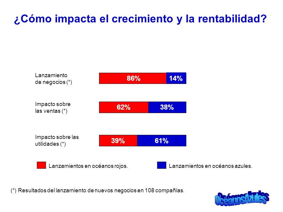 ¿Cómo impacta el crecimiento y la rentabilidad? Lanzamiento de negocios (*) Impacto sobre las ventas (*) Impacto sobre las utilidades (*) 86% 14% 62%3