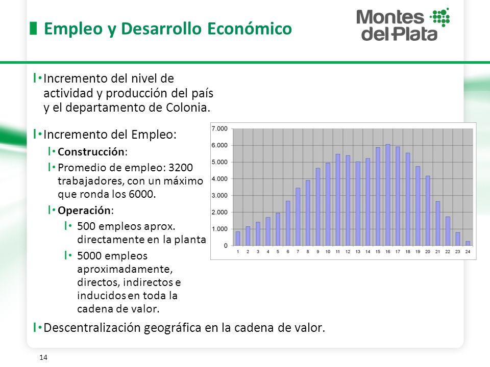 14 Empleo y Desarrollo Económico Incremento del nivel de actividad y producción del país y el departamento de Colonia.